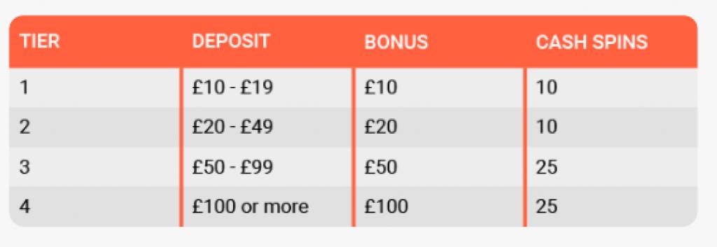 leo vegas deposit bonus